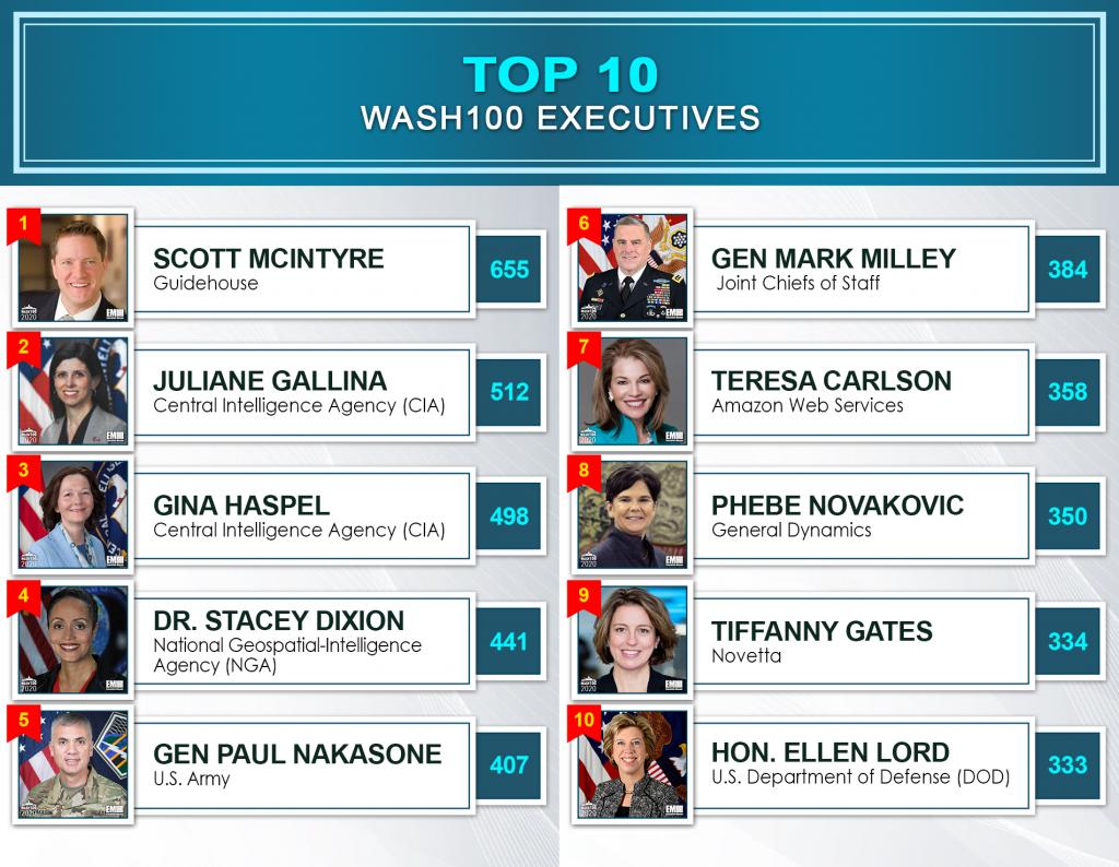 Wash100 Top 10